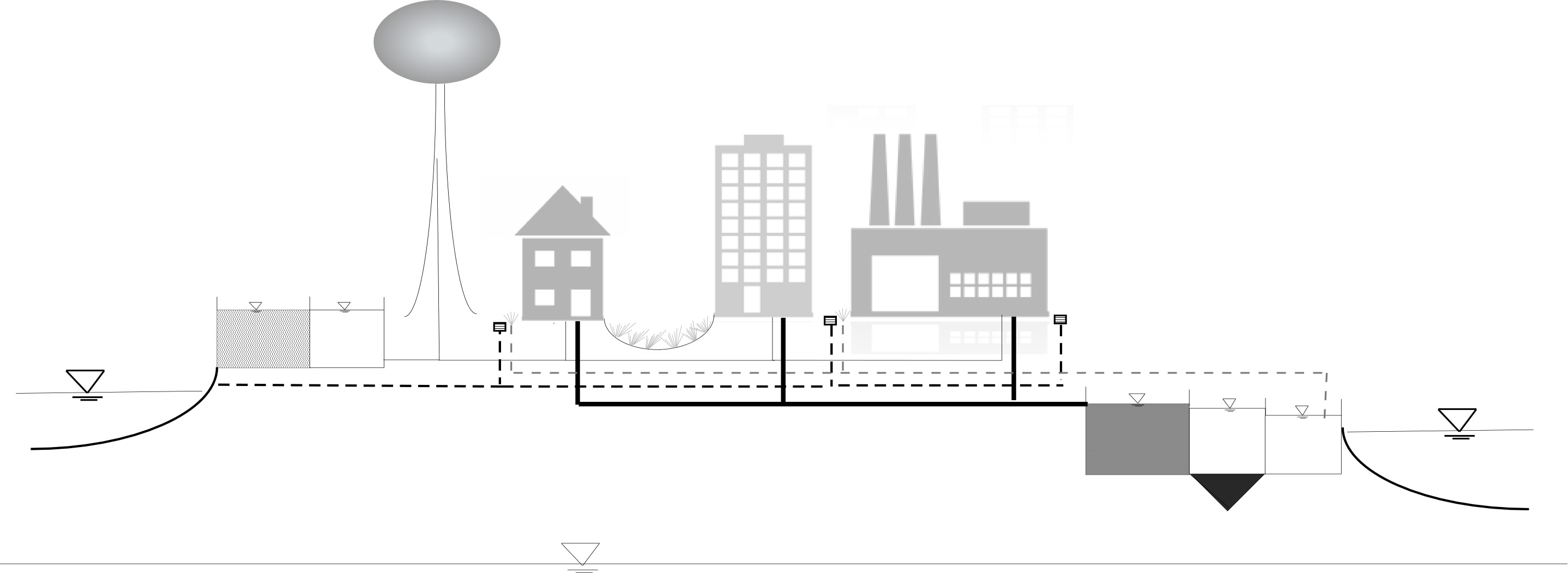 Figure 1:  Urban Water Environment Concept